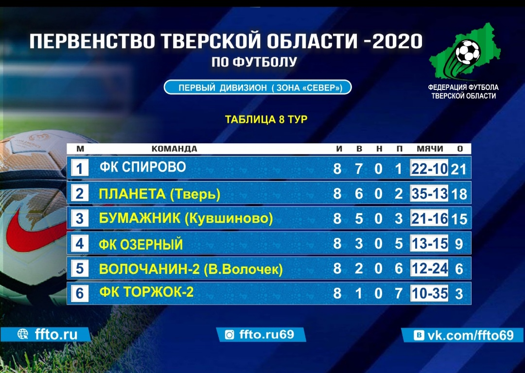 Опубликованы результаты 8-ого тура Первенства и Чемпионата Тверской области по футболу