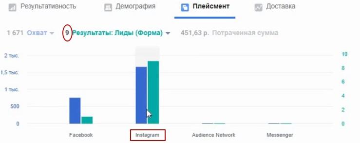 10 лидов по 73 рубля в результате тестирования., изображение №11