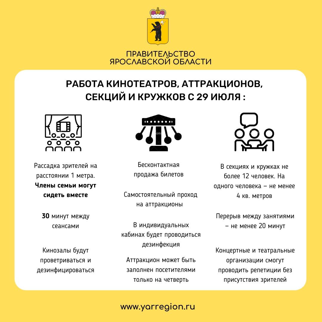 С 29 июля в Ярославской области возобновляется работа аттракционов, кинотеатров, секций и кружков.