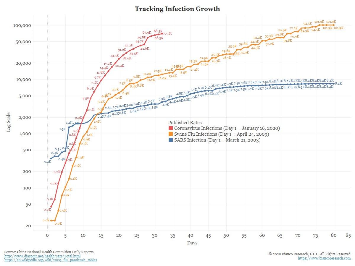 Очередное обновление показателей заражения и смертности от коронавируса 2019-nCoV,
