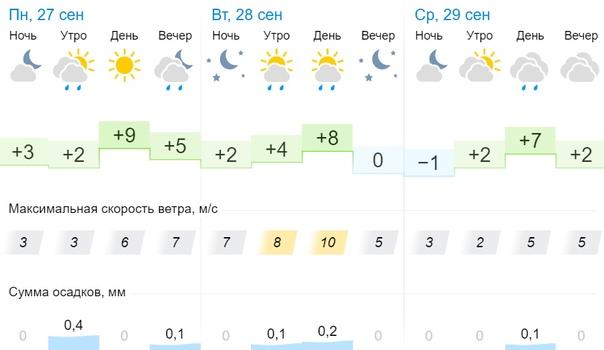 Делимся с вами прогнозом погоды на начало рабочей ...